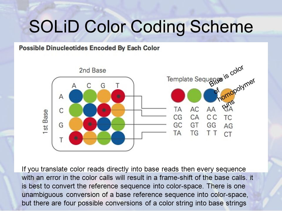 SOLiD Color Coding Scheme Blue is color of homopolymer runs If you translate color reads directly into base reads then every sequence with an error in the color calls will result in a frame-shift of the base calls.