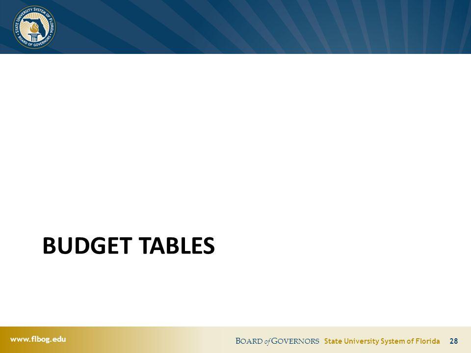 www.flbog.edu B OARD of G OVERNORS State University System of Florida 28 BUDGET TABLES