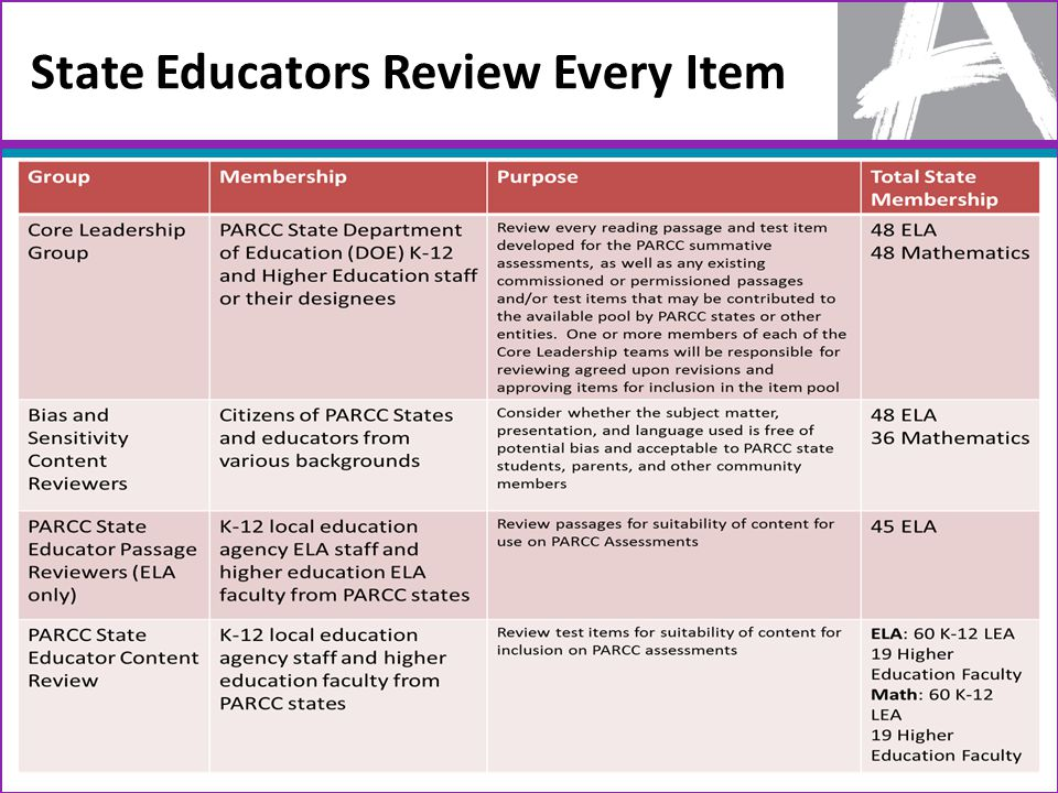 State Educators Review Every Item