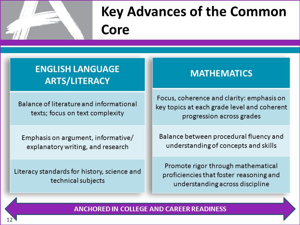 Key Advances of the Common Core ANCHORED IN COLLEGE AND CAREER READINESS 12
