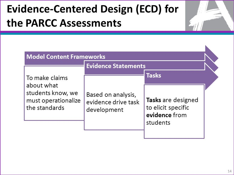 Evidence-Centered Design (ECD) for the PARCC Assessments Model Content Frameworks To make claims about what students know, we must operationalize the standards Evidence Statements Based on analysis, evidence drive task development Tasks Tasks are designed to elicit specific evidence from students 14