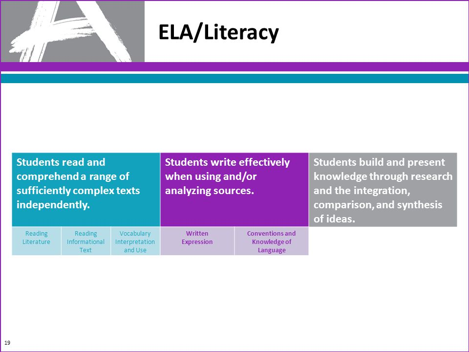 19 ELA/Literacy Students read and comprehend a range of sufficiently complex texts independently.