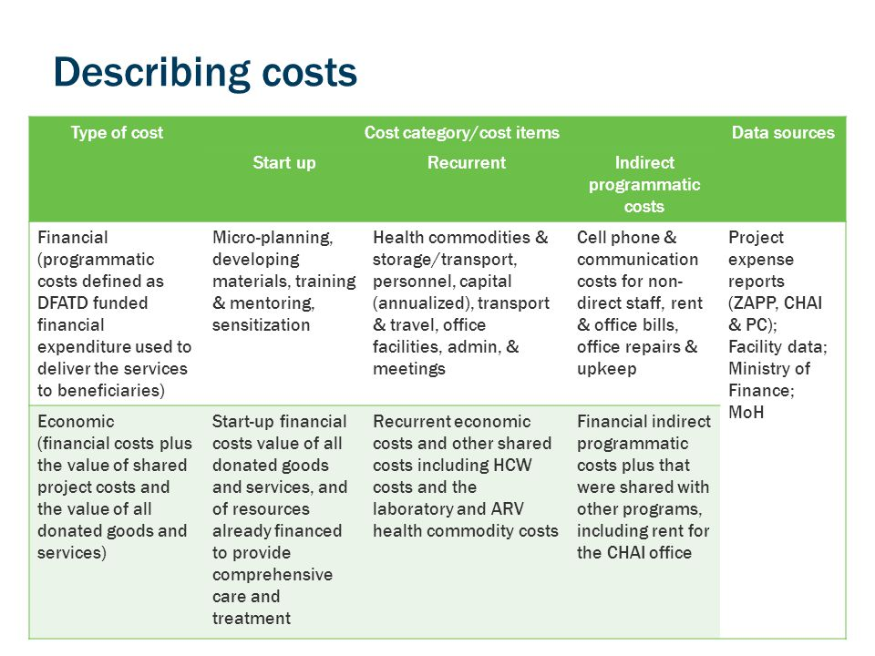 Describing costs Type of costCost category/cost itemsData sources Start upRecurrentIndirect programmatic costs Financial (programmatic costs defined as DFATD funded financial expenditure used to deliver the services to beneficiaries) Micro-planning, developing materials, training & mentoring, sensitization Health commodities & storage/transport, personnel, capital (annualized), transport & travel, office facilities, admin, & meetings Cell phone & communication costs for non- direct staff, rent & office bills, office repairs & upkeep Project expense reports (ZAPP, CHAI & PC); Facility data; Ministry of Finance; MoH Economic (financial costs plus the value of shared project costs and the value of all donated goods and services) Start-up financial costs value of all donated goods and services, and of resources already financed to provide comprehensive care and treatment Recurrent economic costs and other shared costs including HCW costs and the laboratory and ARV health commodity costs Financial indirect programmatic costs plus that were shared with other programs, including rent for the CHAI office