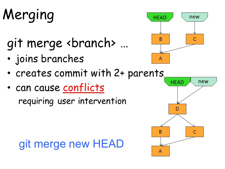 Merging git merge … joins branches creates commit with 2+ parents can cause conflicts requiring user intervention C A B C A B D git merge new HEAD
