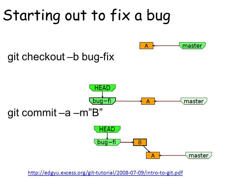 Starting out to fix a bug git checkout –b bug-fix git commit –a –m B http://edgyu.excess.org/git-tutorial/2008-07-09/intro-to-git.pdf
