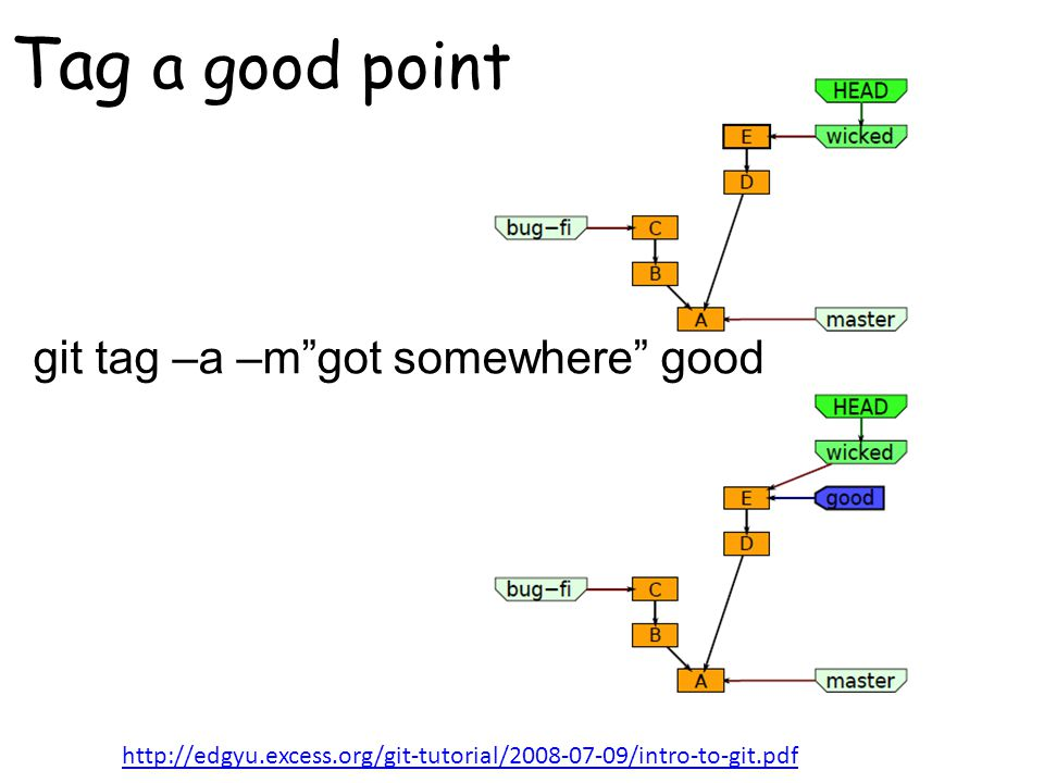 git tag –a –m got somewhere good Tag a good point http://edgyu.excess.org/git-tutorial/2008-07-09/intro-to-git.pdf