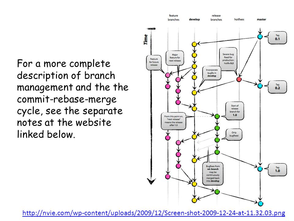 For a more complete description of branch management and the the commit-rebase-merge cycle, see the separate notes at the website linked below.
