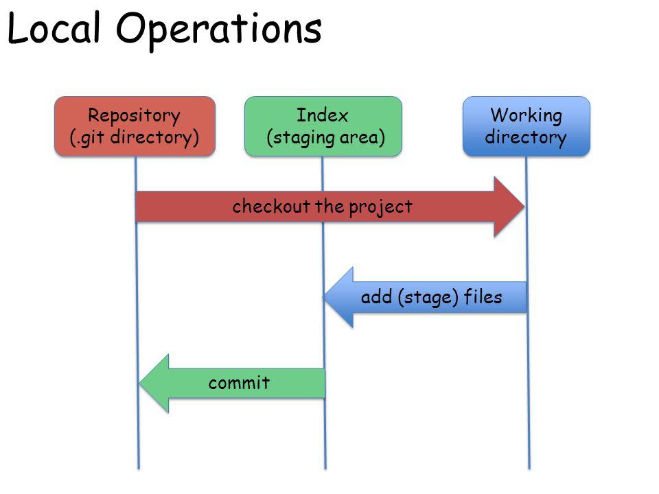 Git object model http://utsl.gen.nz/talks/git-svn/git-model.png