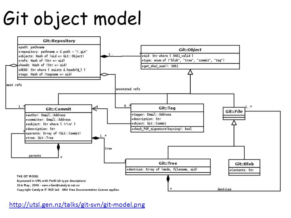 Git object model http://utsl.gen.nz/talks/git-svn/git-model.png