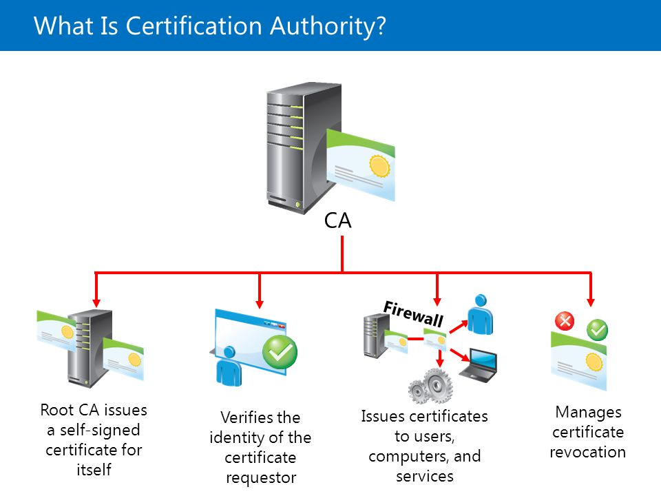What Is Certification Authority? CA Root CA issues a self-signed certificate for itself Verifies the identity of the certificate requestor Manages cer