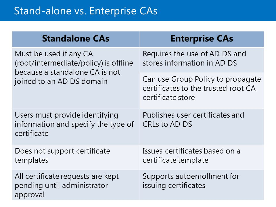 Stand-alone vs. Enterprise CAs Standalone CAsEnterprise CAs Must be used if any CA (root/intermediate/policy) is offline because a standalone CA is no