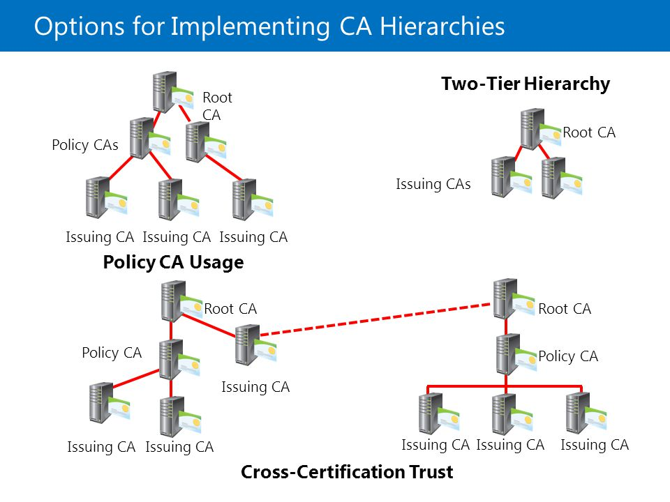 Options for Implementing CA Hierarchies Root CA Policy CAs Issuing CA Root CA Issuing CAs Root CA Policy CA Root CA Policy CA Issuing CA Policy CA Usa
