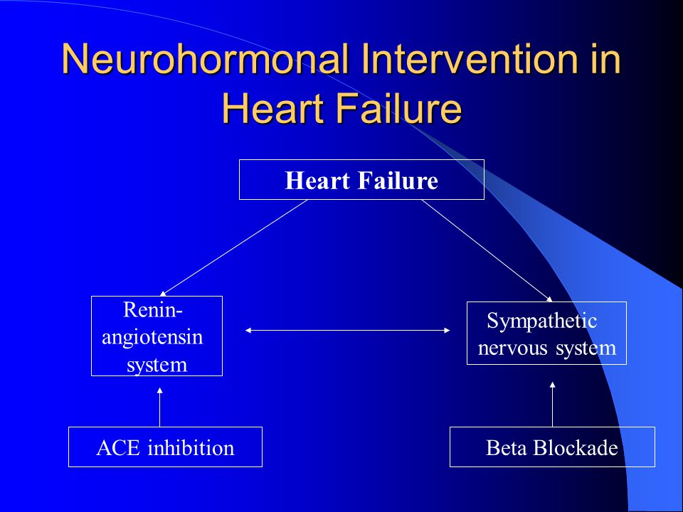 Neurohormonal Intervention in Heart Failure Heart Failure Renin- angiotensin system Sympathetic nervous system ACE inhibitionBeta Blockade
