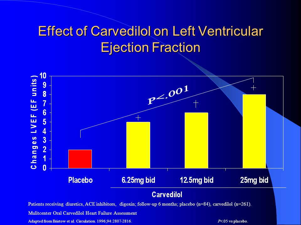 Effect of Carvedilol on Left Ventricular Ejection Fraction Patients receiving diuretics, ACE inhibitors, digoxin; follow-up 6 months; placebo (n=84),