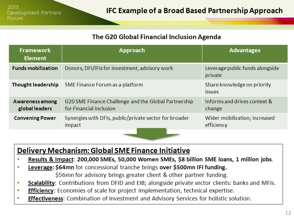 IFC Example of a Broad Based Partnership Approach 12 Framework Element ApproachAdvantages Funds mobilizationDonors, DFI/IFIs for investment, advisory workLeverage public funds alongside private Thought leadershipSME Finance Forum as a platformShare knowledge on priority issues Awareness among global leaders G20 SME Finance Challenge and the Global Partnership for Financial Inclusion Informs and drives context & change Convening PowerSynergies with DFIs, public/private sector for broader impact Wider mobilization; increased efficiency Delivery Mechanism: Global SME Finance Initiative Results & Impact: 200,000 SMEs, 50,000 Women SMEs, $8 billion SME loans, 1 million jobs.