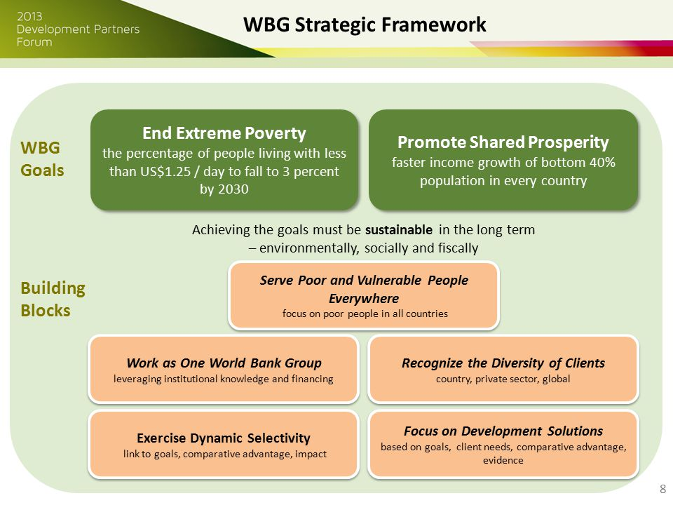 8 WBG Strategic Framework WBG Goals End Extreme Poverty the percentage of people living with less than US$1.25 / day to fall to 3 percent by 2030 End Extreme Poverty the percentage of people living with less than US$1.25 / day to fall to 3 percent by 2030 Promote Shared Prosperity faster income growth of bottom 40% population in every country Promote Shared Prosperity faster income growth of bottom 40% population in every country Achieving the goals must be sustainable in the long term – environmentally, socially and fiscally Serve Poor and Vulnerable People Everywhere focus on poor people in all countries Serve Poor and Vulnerable People Everywhere focus on poor people in all countries Recognize the Diversity of Clients country, private sector, global Recognize the Diversity of Clients country, private sector, global Focus on Development Solutions based on goals, client needs, comparative advantage, evidence Focus on Development Solutions based on goals, client needs, comparative advantage, evidence Work as One World Bank Group leveraging institutional knowledge and financing Exercise Dynamic Selectivity link to goals, comparative advantage, impact Exercise Dynamic Selectivity link to goals, comparative advantage, impact Building Blocks