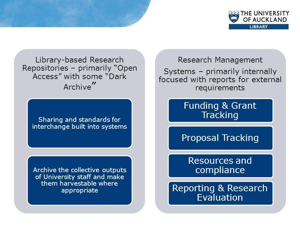 Library-based Research Repositories – primarily Open Access with some Dark Archive Sharing and standards for interchange built into systems Archive the collective outputs of University staff and make them harvestable where appropriate Research Management Systems – primarily internally focused with reports for external requirements Funding & Grant Tracking Proposal Tracking Resources and compliance Reporting & Research Evaluation