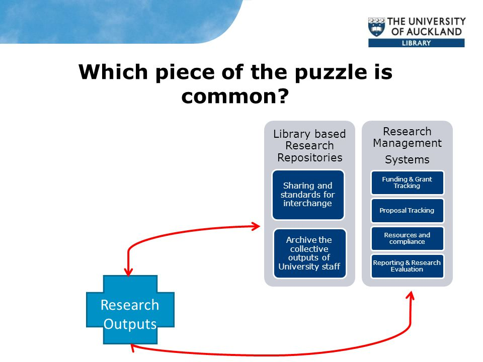 Which piece of the puzzle is common.