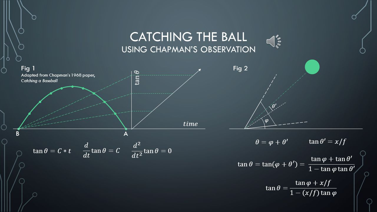 CATCHING THE BALL USING CHAPMAN'S OBSERVATION BA Fig 1 Adapted from Chapman's 1968 paper, Catching a Baseball Fig 2