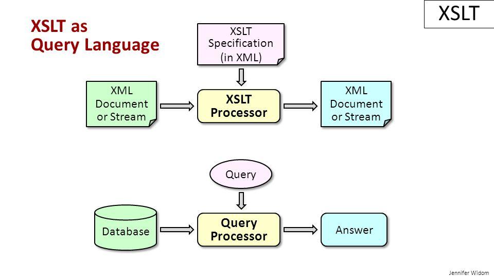 Jennifer Widom XSLT as Query Language XSLT Processor XSLT Processor XML Document or Stream XML Document or Stream XML Document or Stream XML Document or Stream XSLT Specification (in XML) XSLT Specification (in XML) Query Processor Query Processor Database Query Answer
