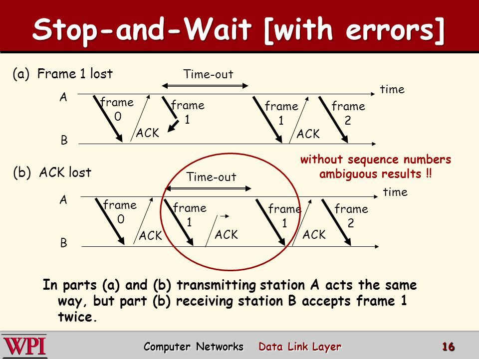 Protocol 3: Positive Acknowledgement with Retransmissions [PAR] Introduce Noisy Channels  This produces: 1.Damaged and lost frames 2.Damaged and lost ACKs PAR Protocol  Tools and issues: –Timers –Sequence numbers –Duplicate frames 17 Computer Networks Data Link Layer