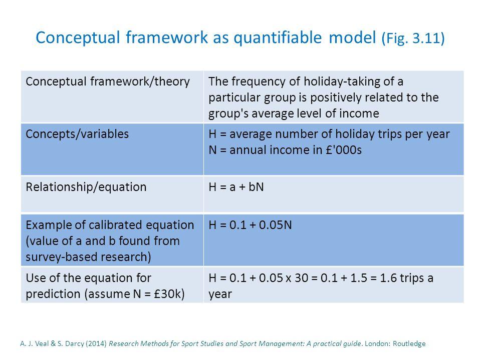 Conceptual framework as quantifiable model (Fig.