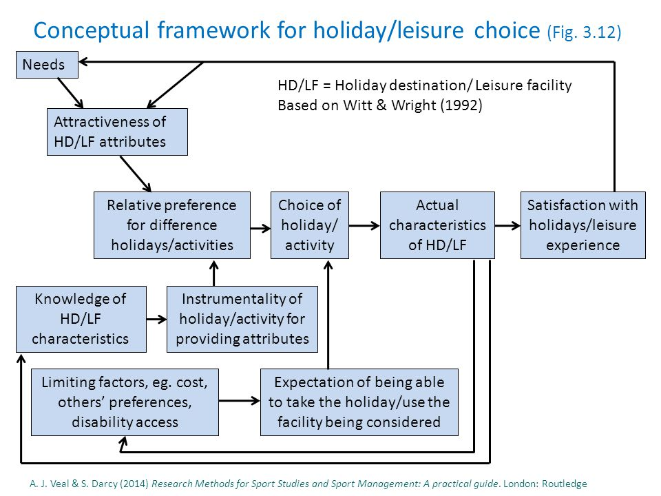 Conceptual framework for holiday/leisure choice (Fig.