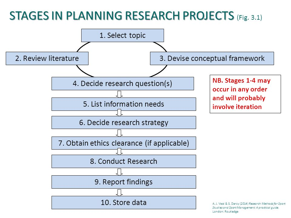 STAGES IN PLANNING RESEARCH PROJECTS STAGES IN PLANNING RESEARCH PROJECTS (Fig.