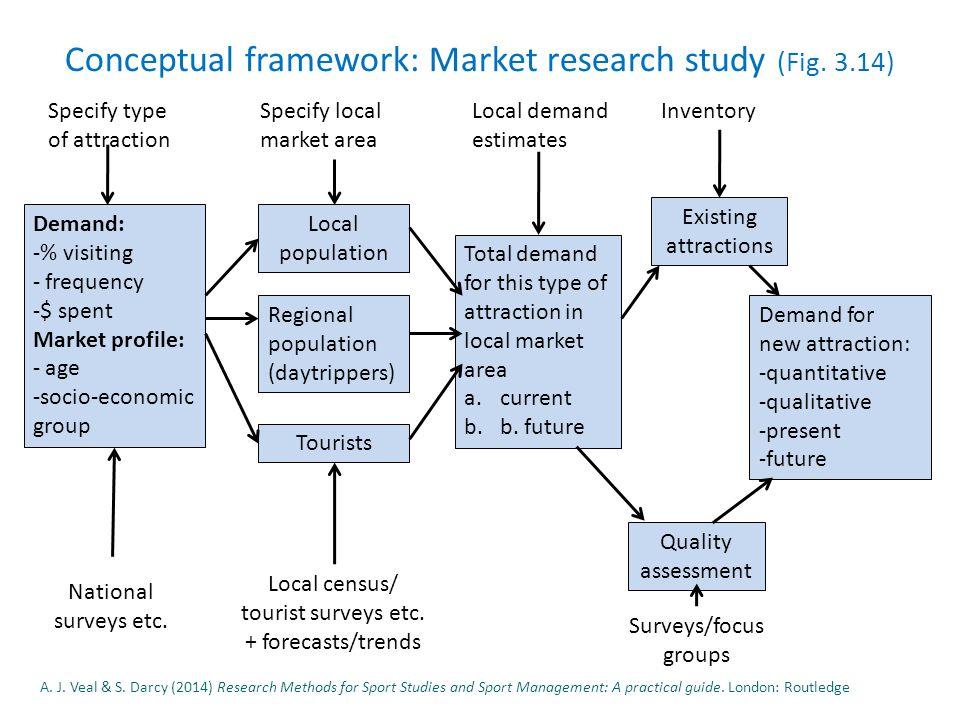 Conceptual framework: Market research study (Fig.
