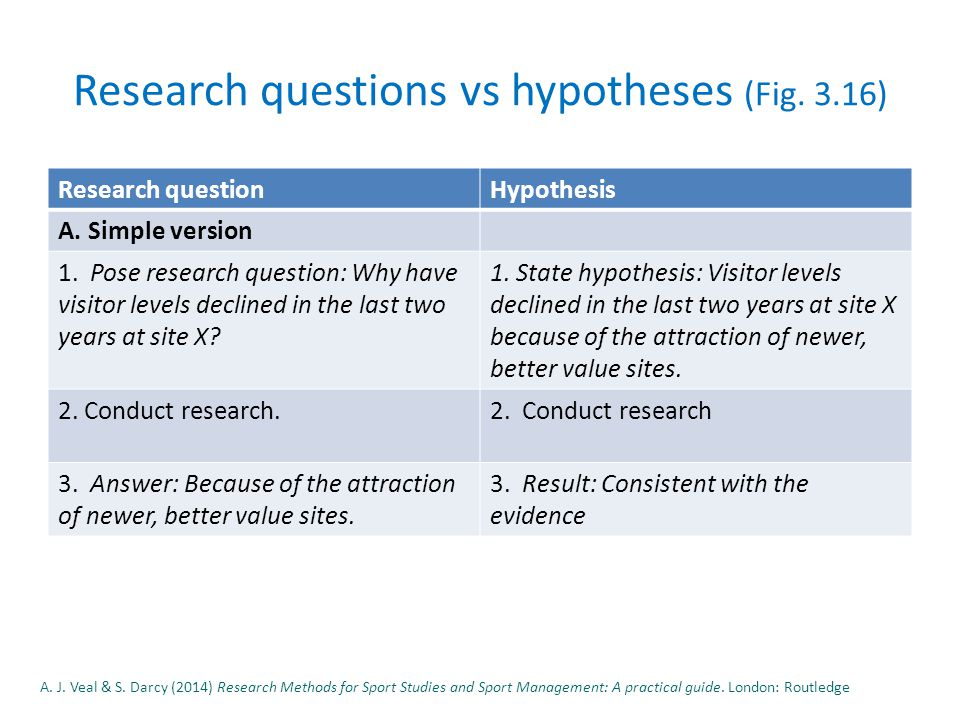 Research questions vs hypotheses (Fig. 3.16) Research questionHypothesis A.