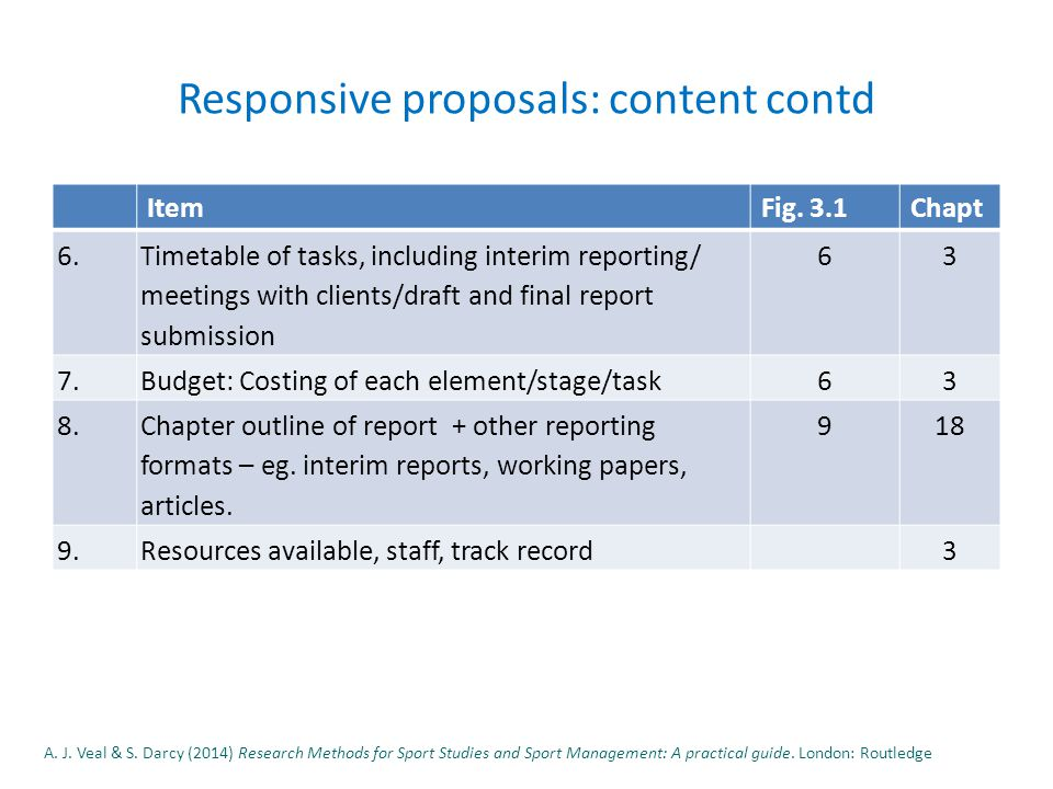 Responsive proposals: content contd ItemFig. 3.1Chapt 6.