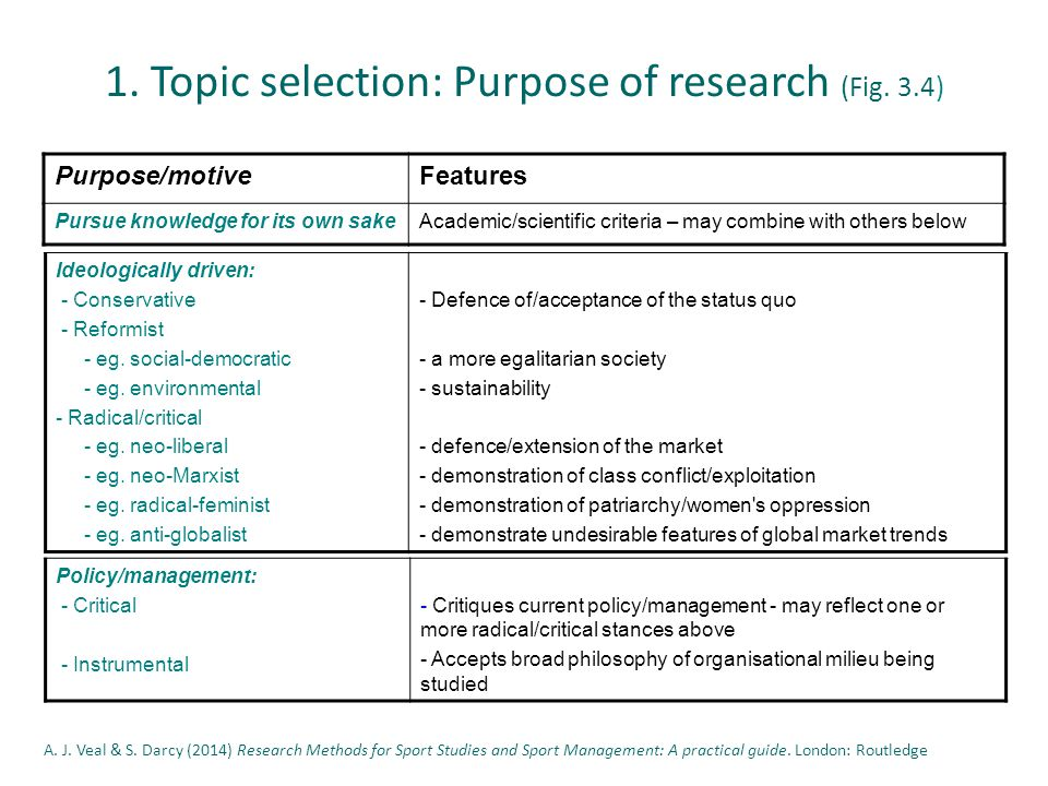 2.Review literature: roles of the literature 2. Review literature: roles of the literature (Fig.