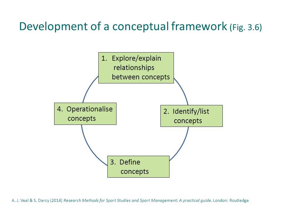 Explore relationships between concepts – narrative eg.