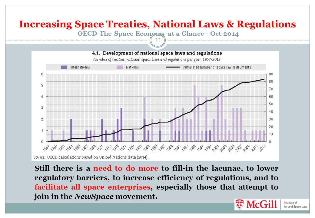 Increasing Space Treaties, National Laws & Regulations OECD-The Space Economy at a Glance - Oct 2014 11 Still there is a need to do more to fill-in th