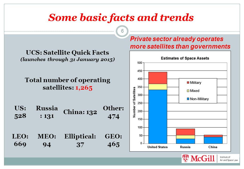 Some basic facts and trends 6 UCS: Satellite Quick Facts (launches through 31 January 2015) Total number of operating satellites: 1,265 US: 528 Russia