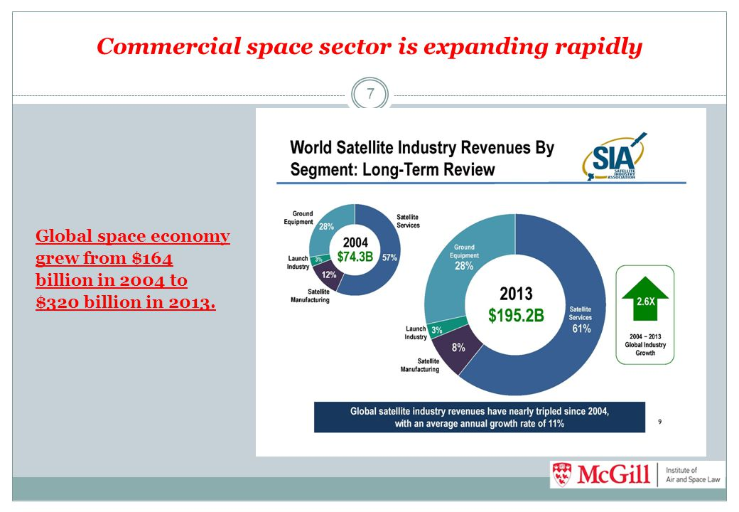 Commercial space sector is expanding rapidly 7 Global space economy grew from $164 billion in 2004 to $320 billion in 2013.