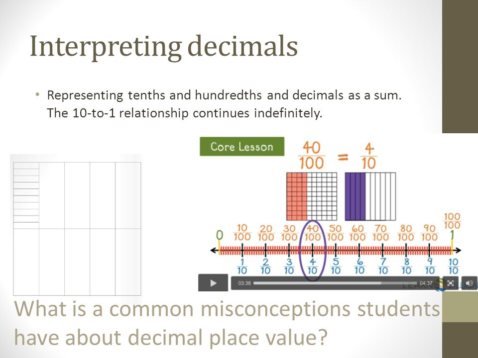 Interpreting decimals Representing tenths and hundredths and decimals as a sum. The 10-to-1 relationship continues indefinitely. What is a common misc
