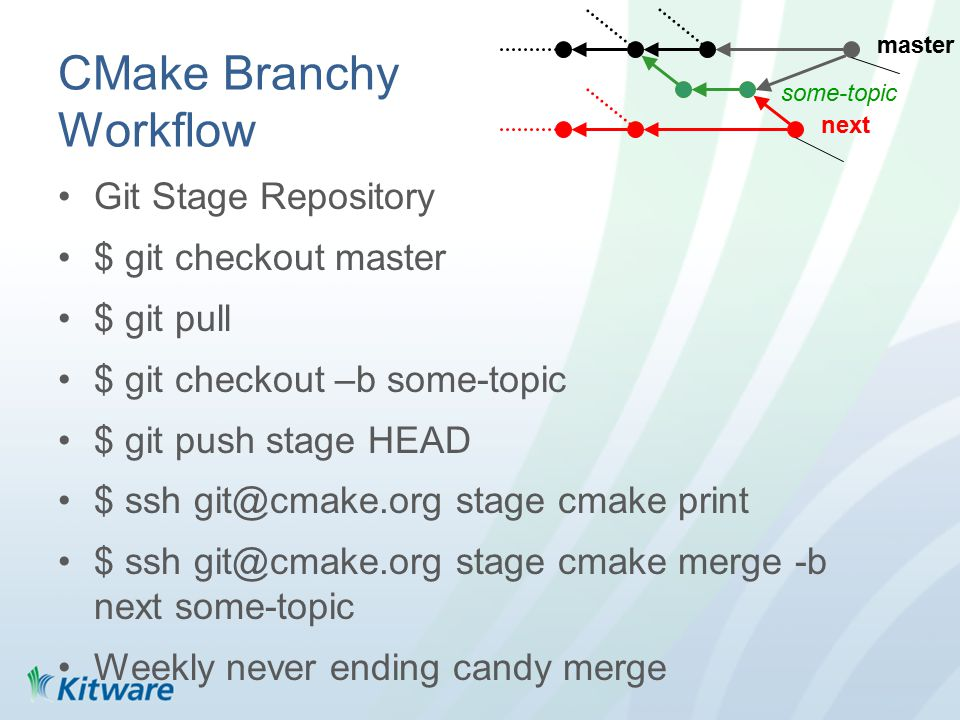 CMake Branchy Workflow Git Stage Repository $ git checkout master $ git pull $ git checkout –b some-topic $ git push stage HEAD $ ssh git@cmake.org stage cmake print $ ssh git@cmake.org stage cmake merge -b next some-topic Weekly never ending candy merge master next some-topic