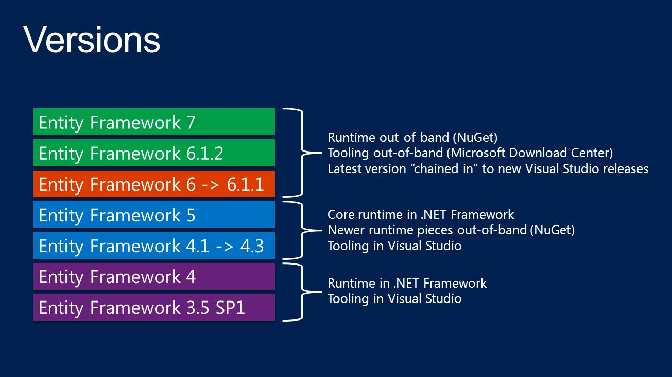 Core runtime in.NET Framework Newer runtime pieces out-of-band (NuGet) Tooling in Visual Studio Runtime in.NET Framework Tooling in Visual Studio Runtime out-of-band (NuGet) Tooling out-of-band (Microsoft Download Center) Latest version chained in to new Visual Studio releases