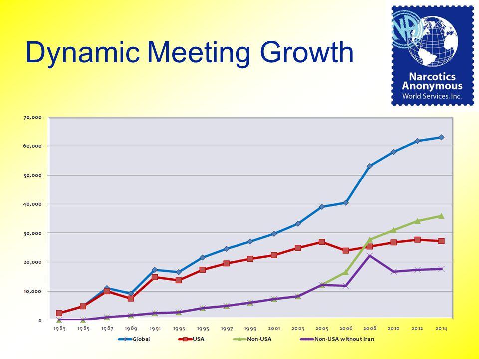 Dynamic Meeting Growth