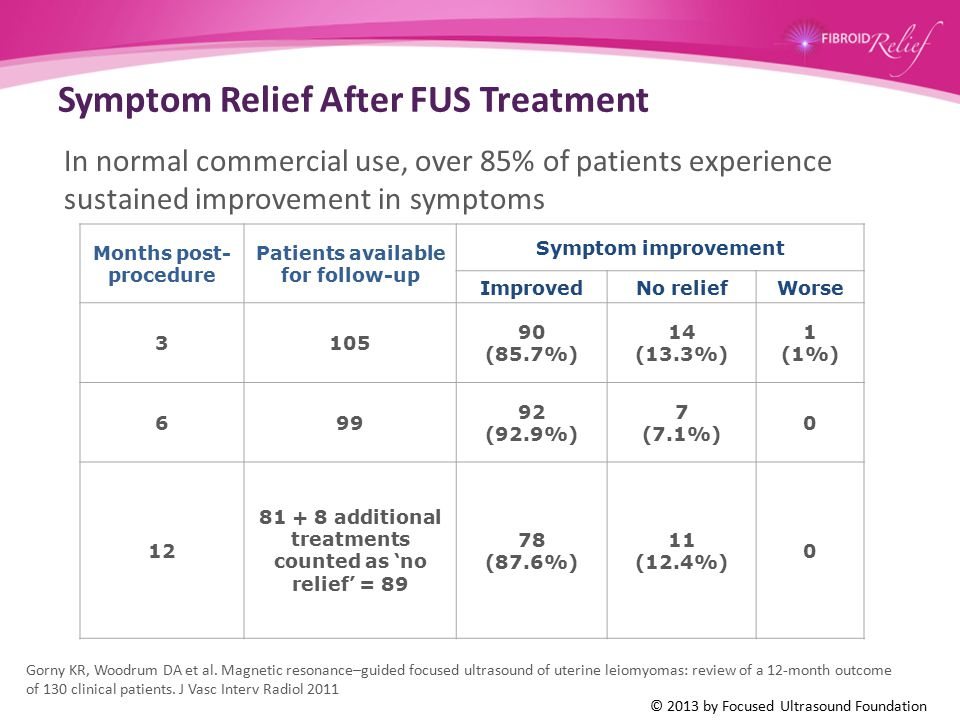 Symptom Relief After FUS Treatment In normal commercial use, over 85% of patients experience sustained improvement in symptoms Gorny KR, Woodrum DA et
