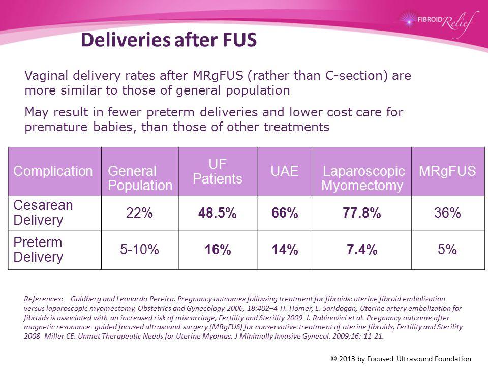 27 Deliveries after FUS Complication General Population UF Patients UAE Laparoscopic Myomectomy MRgFUS Cesarean Delivery 22%48.5%66%77.8%36% Preterm D