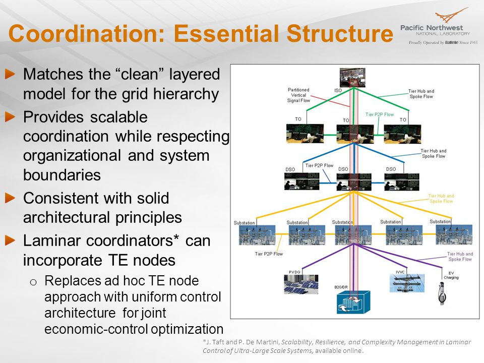 Coordination: Essential Structure Matches the clean layered model for the grid hierarchy Provides scalable coordination while respecting organizational and system boundaries Consistent with solid architectural principles Laminar coordinators* can incorporate TE nodes o Replaces ad hoc TE node approach with uniform control architecture for joint economic-control optimization *J.