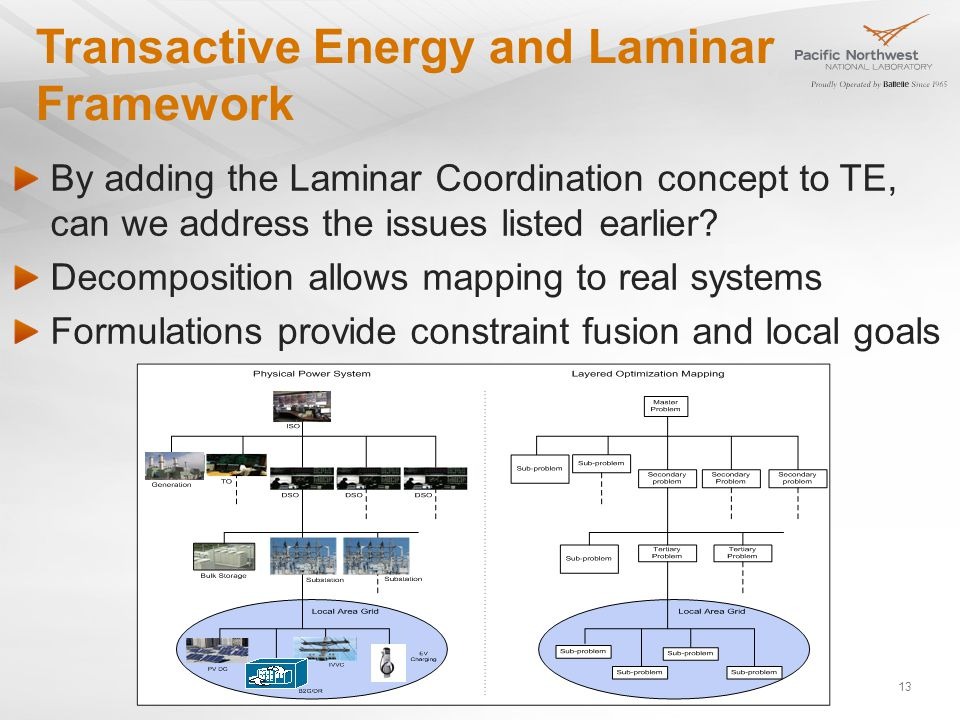 Transactive Energy and Laminar Framework By adding the Laminar Coordination concept to TE, can we address the issues listed earlier.