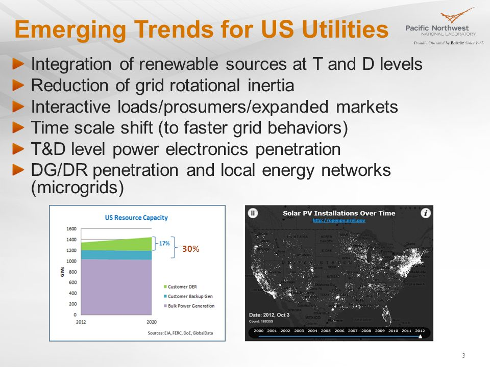 Emerging Trends for US Utilities Integration of renewable sources at T and D levels Reduction of grid rotational inertia Interactive loads/prosumers/expanded markets Time scale shift (to faster grid behaviors) T&D level power electronics penetration DG/DR penetration and local energy networks (microgrids) 30% 3