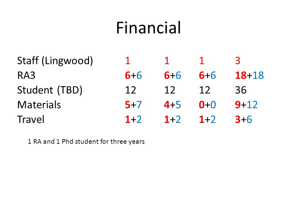 Financial Staff (Lingwood)1113 RA36+66+66+66+66+66+618+18 Student (TBD)12 36 Materials5+75+74+54+50+00+09+12 Travel1+21+21+21+21+21+23+63+6 1 RA and 1