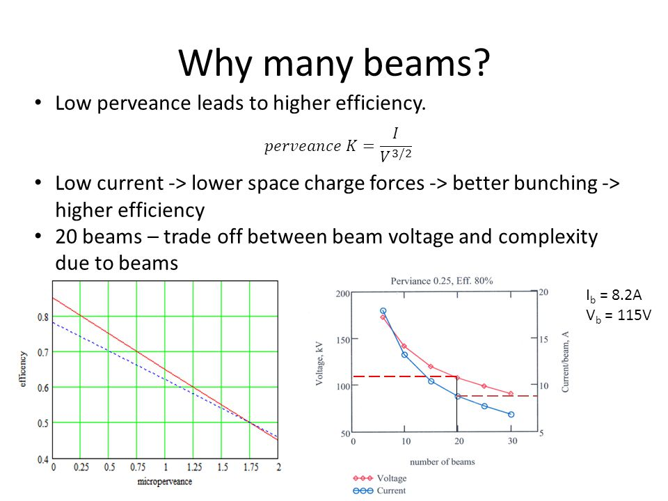 Low perveance leads to higher efficiency. Low current -> lower space charge forces -> better bunching -> higher efficiency 20 beams – trade off betwee