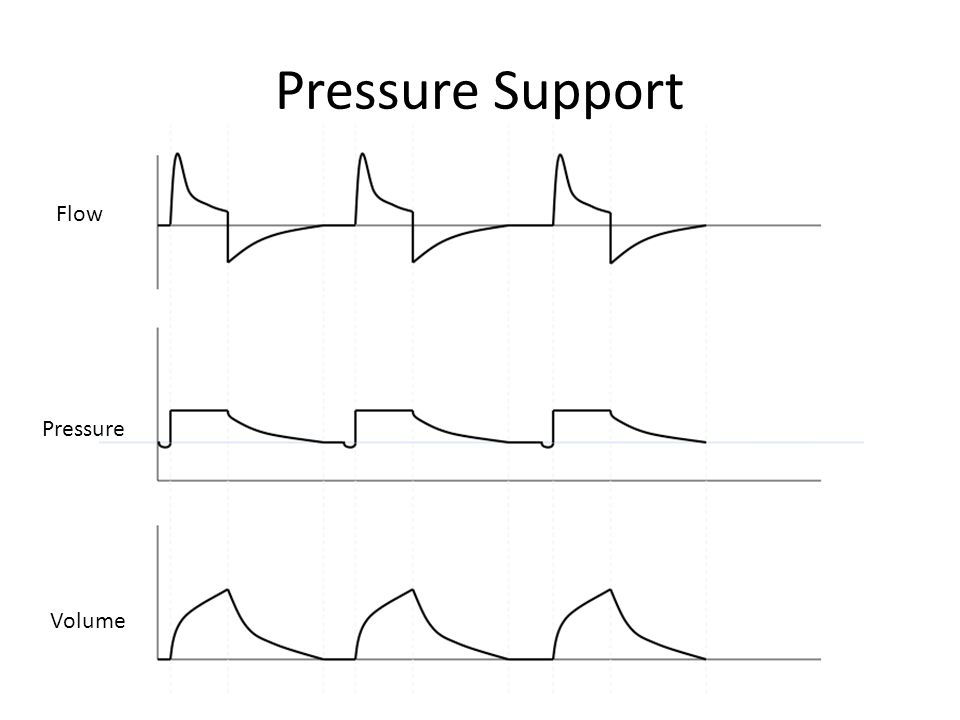 Pressure Support Flow Pressure Volume
