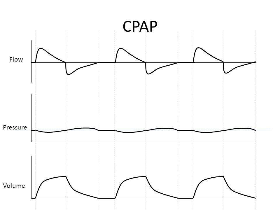CPAP Flow Pressure Volume