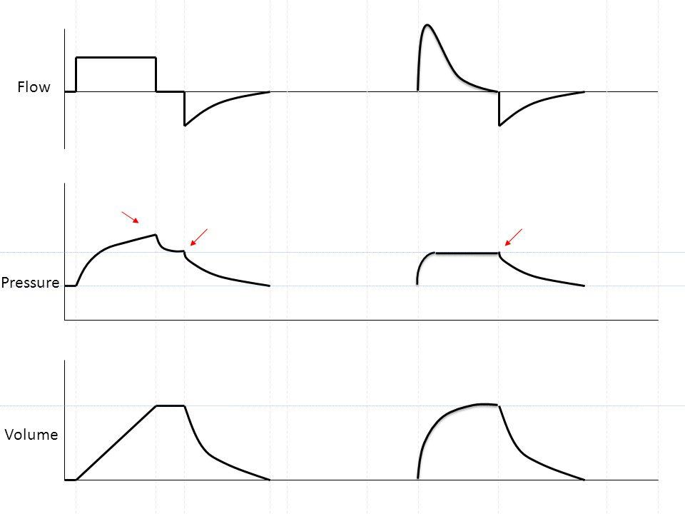 Flow Pressure Volume